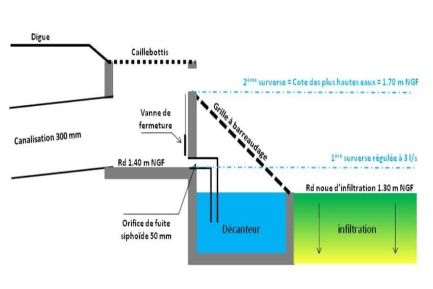 ouvrage de régulation avant rejet au milieu récepteur dans le cadre d'une étude hydraulique